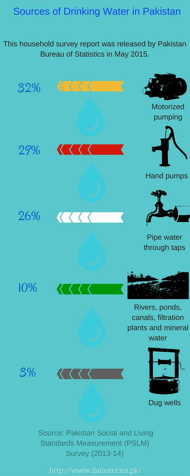 Drinking-Water-Sources