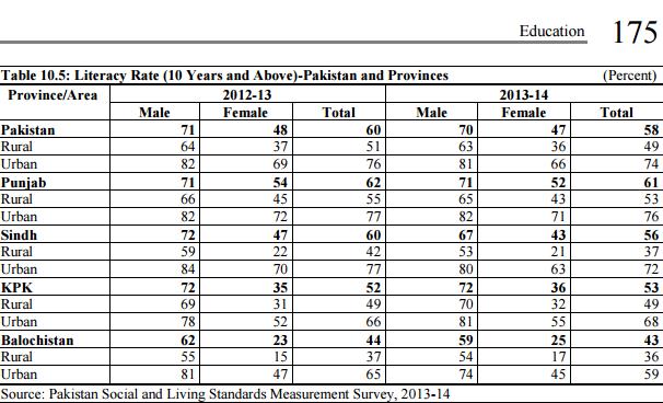 A screenshot from Pakistan Economic Survey 2014-15,