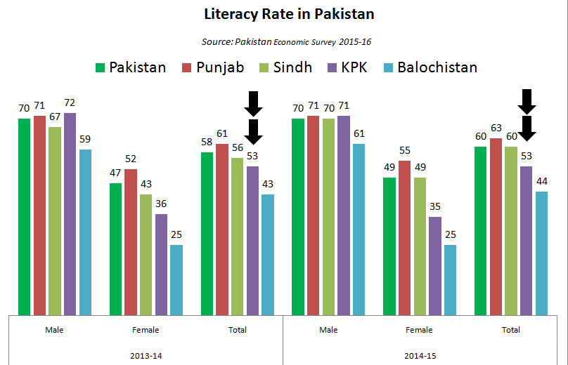 Except Kp Literacy Rate Increased In Pakistan Data Stories