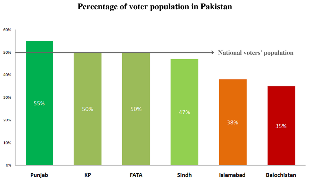 Why Kohistan Has The Lowest Number Of Voters Population In Pakistan