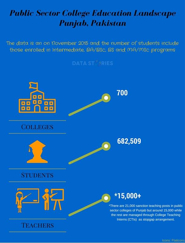 Public Sector College Education Landscape